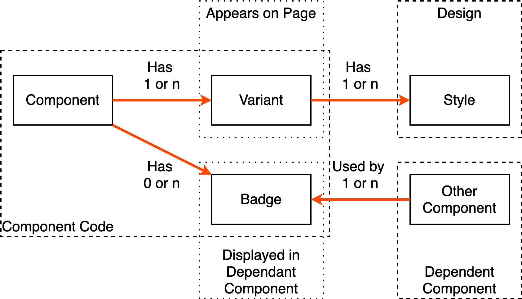 Component Variants Entity Diagram